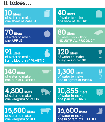 Friday Fun: 6 World Oceans Day Infographics for a Healthy Dose of Reality