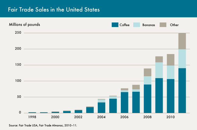 Fair-Trade-Sales-in-the-United-States