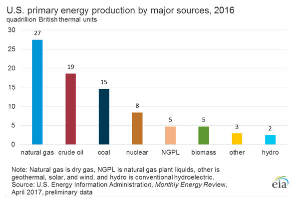 primary_energy_by_major_source_large